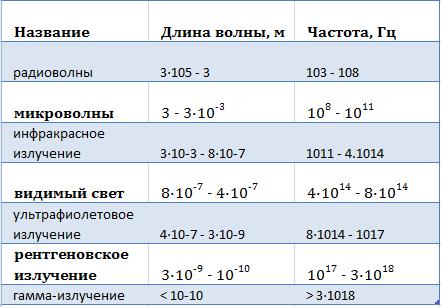 классификация электромагнитных волн